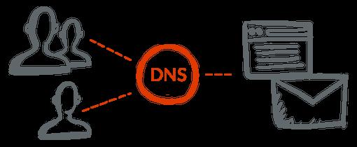 Brezplačno DNS gostovanje